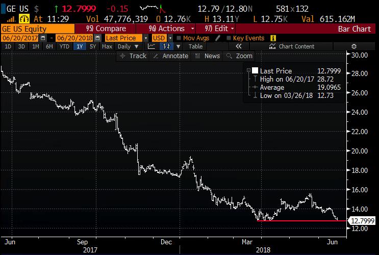 General Electric Ge Dow Jones Industrial Average Og No