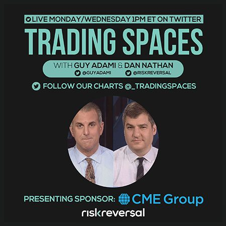 Today at 1pm: Trading Spaces with Guy & Dan on Twitter Spaces – Discussing Today's Market Action